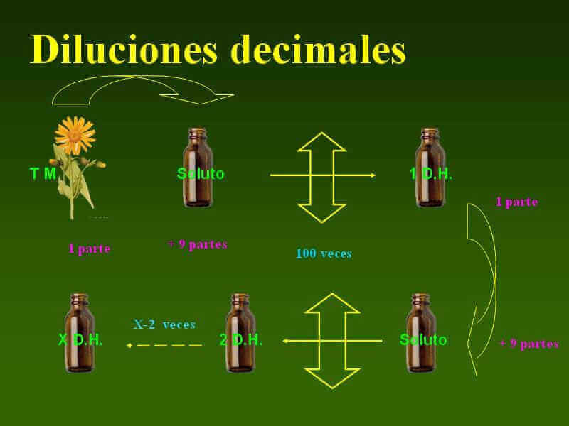 dil. decimal
