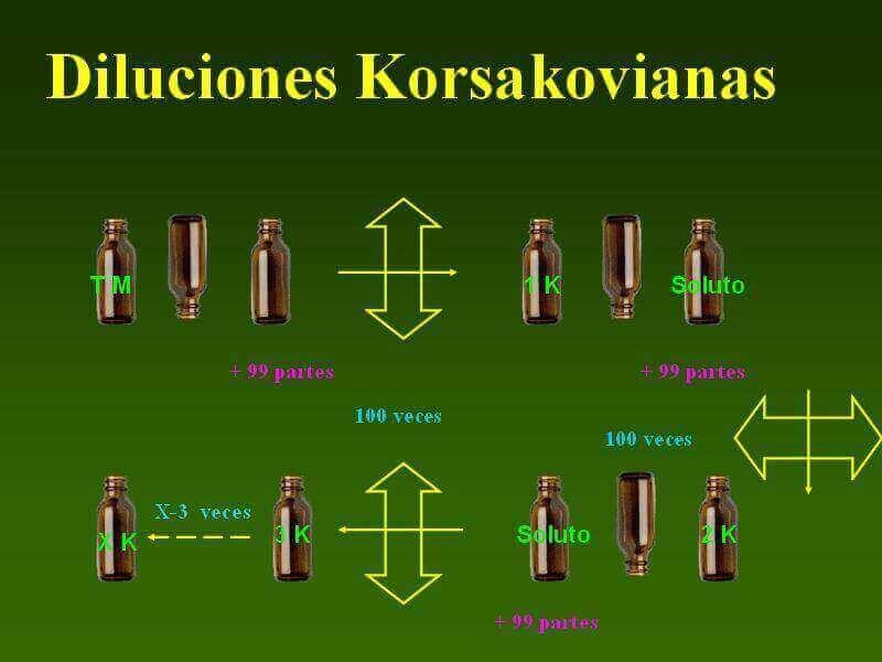 dilucion korsakovianas