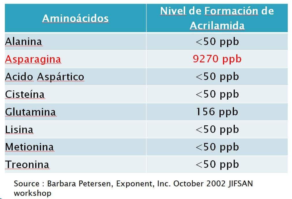 niveles de acrilamida