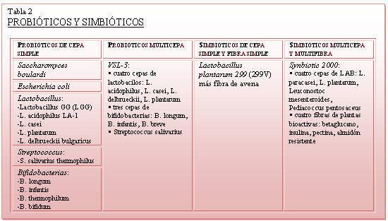 probioticos y simbioticos