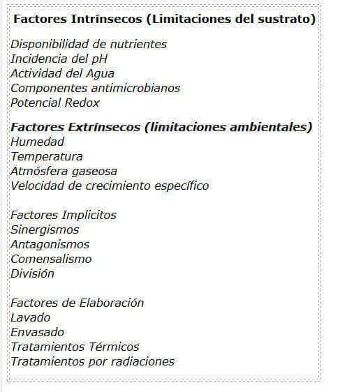 Factores que influyen en el desarrollo bacteriano