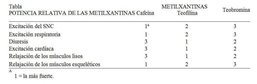 tabla metilxantinas