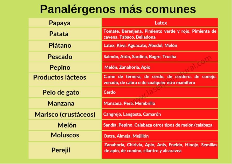 Panalérgenos más comunes